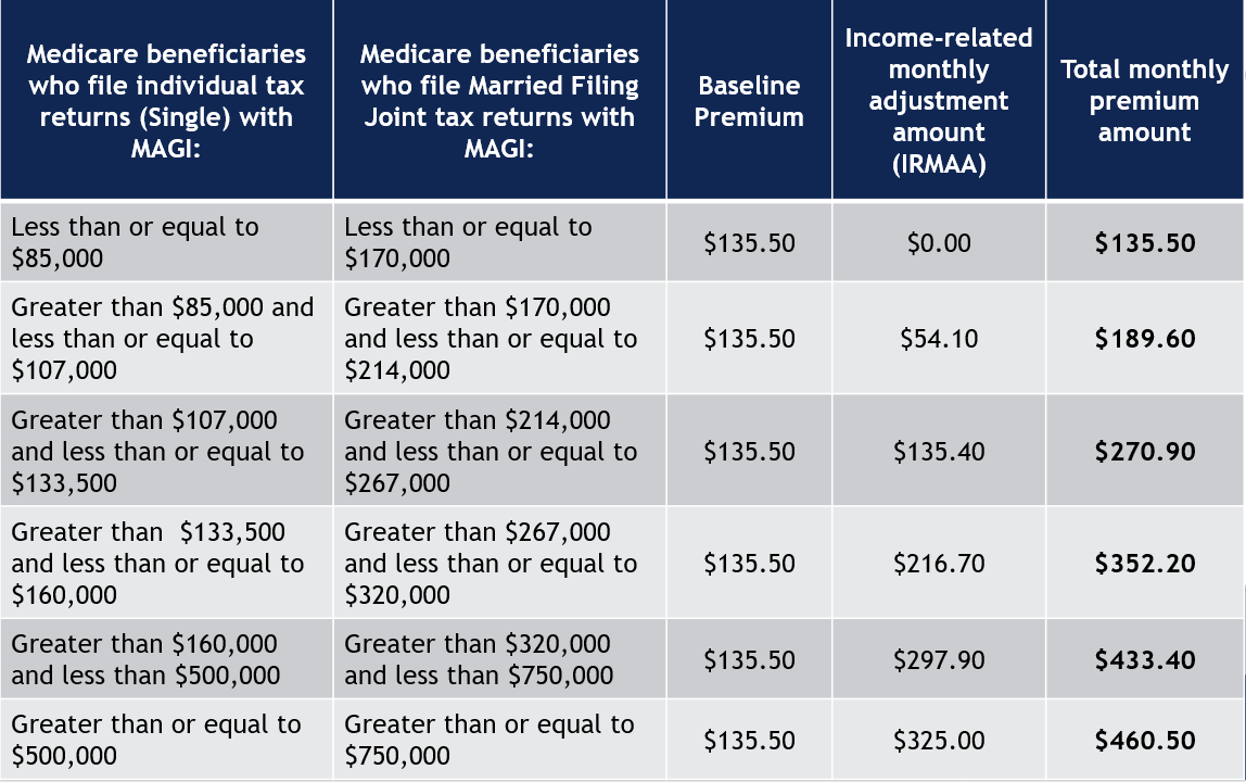 Medicare Table 1